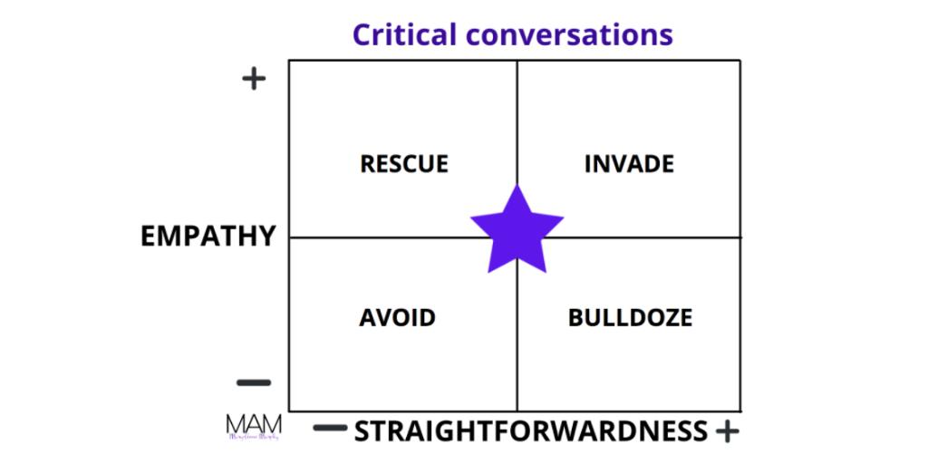 Critical Conversations Finding the sweet spot.
